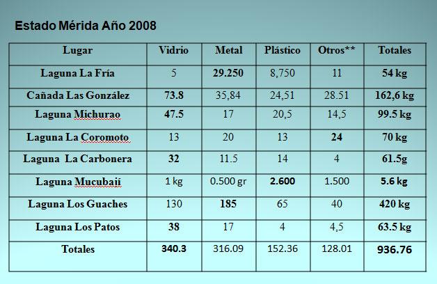 Desechos Solidos encontrados en las inspecciones ambientales de los grupos de la Red de Humedales